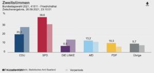 Vorläufig amtliches Endergebnis Bundestagswahl 2021 Friedrichsthal